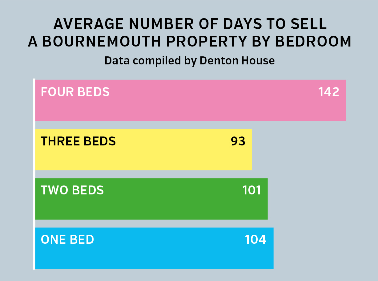Average number of days to sell a Bournemouth property by bedroom