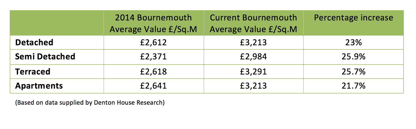Graph showing increase in Bournemouth property values in the last 5 years