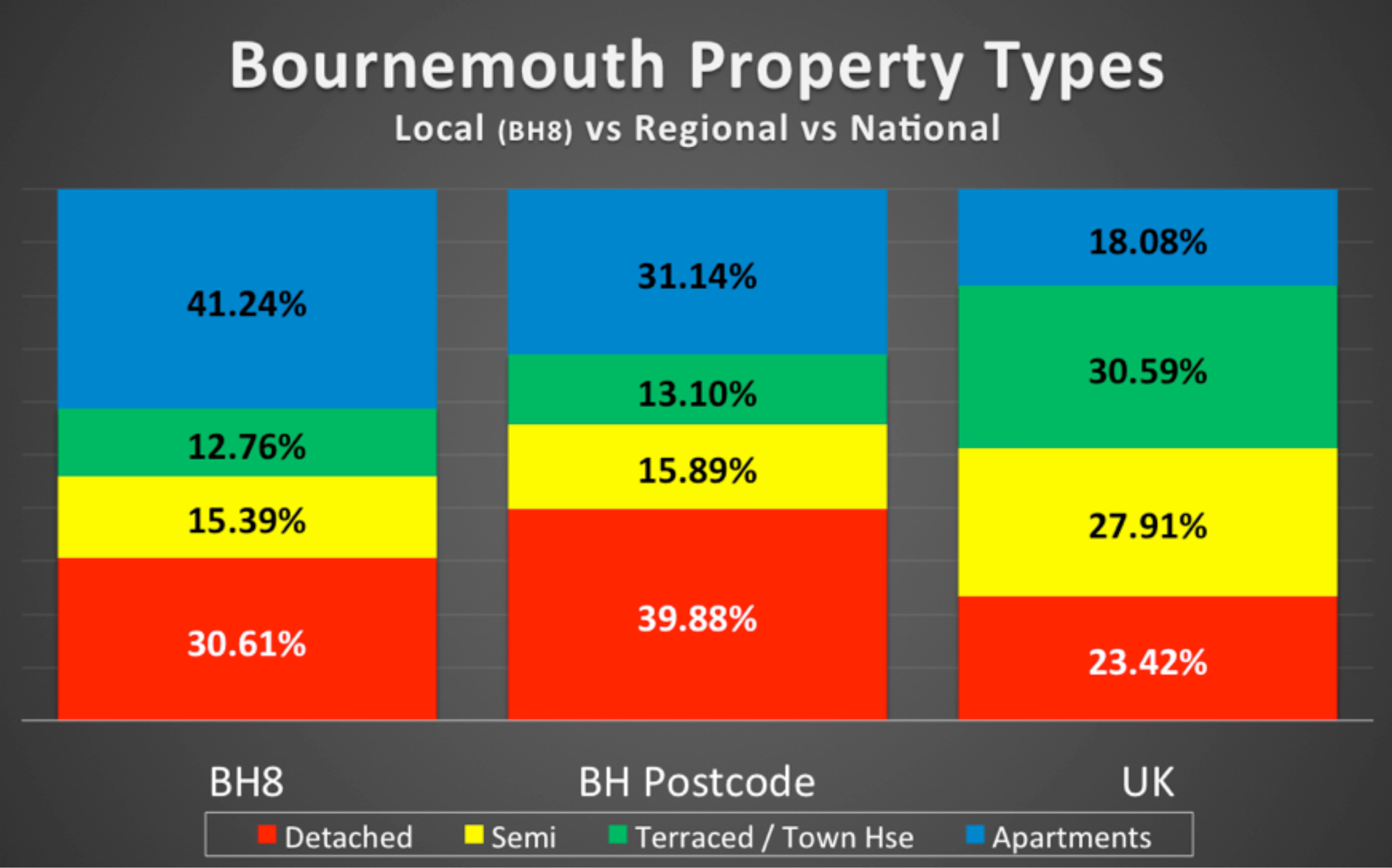 A graph showing Bournemouth property types compared to national property types