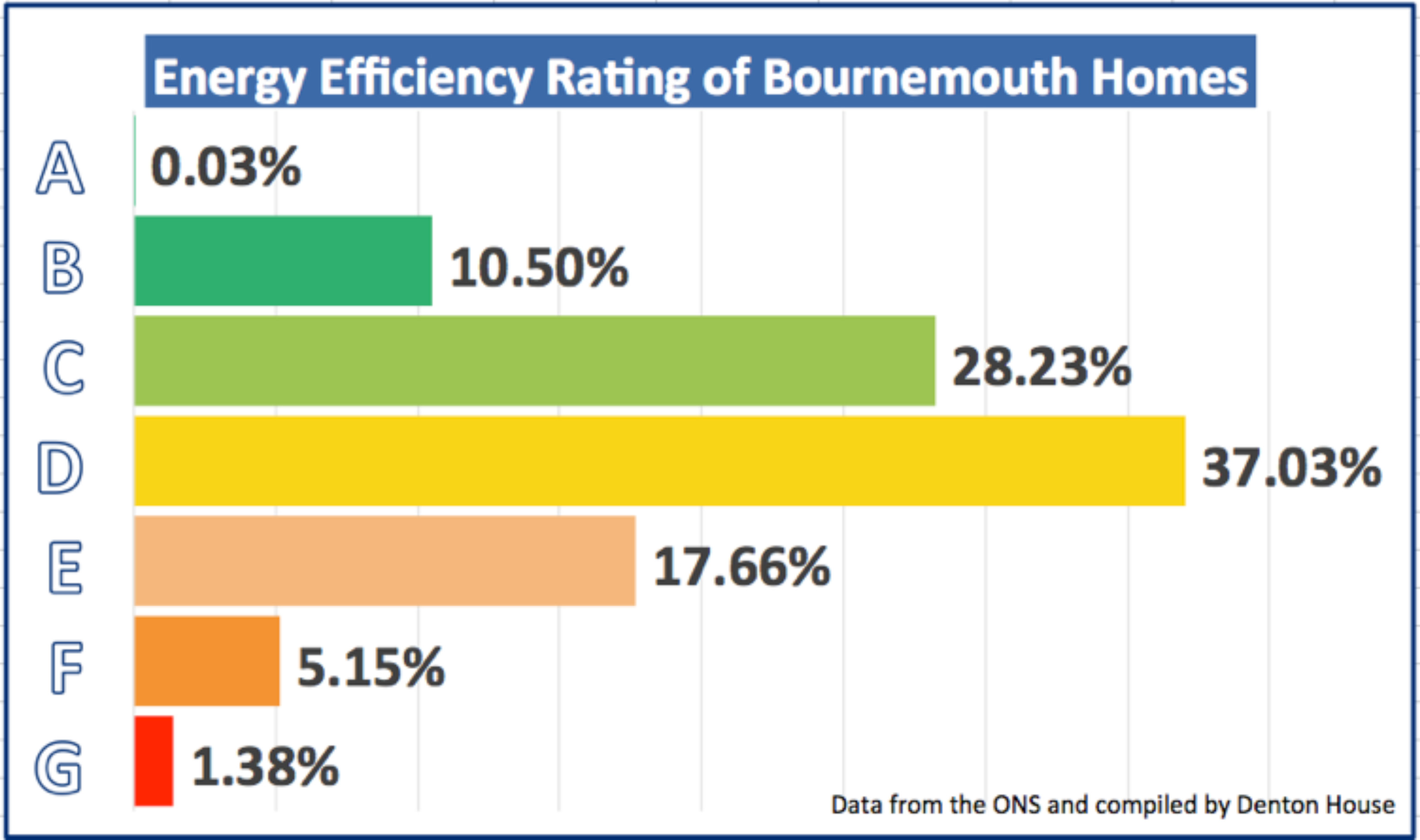 EPC ratings for Bournemouth properties