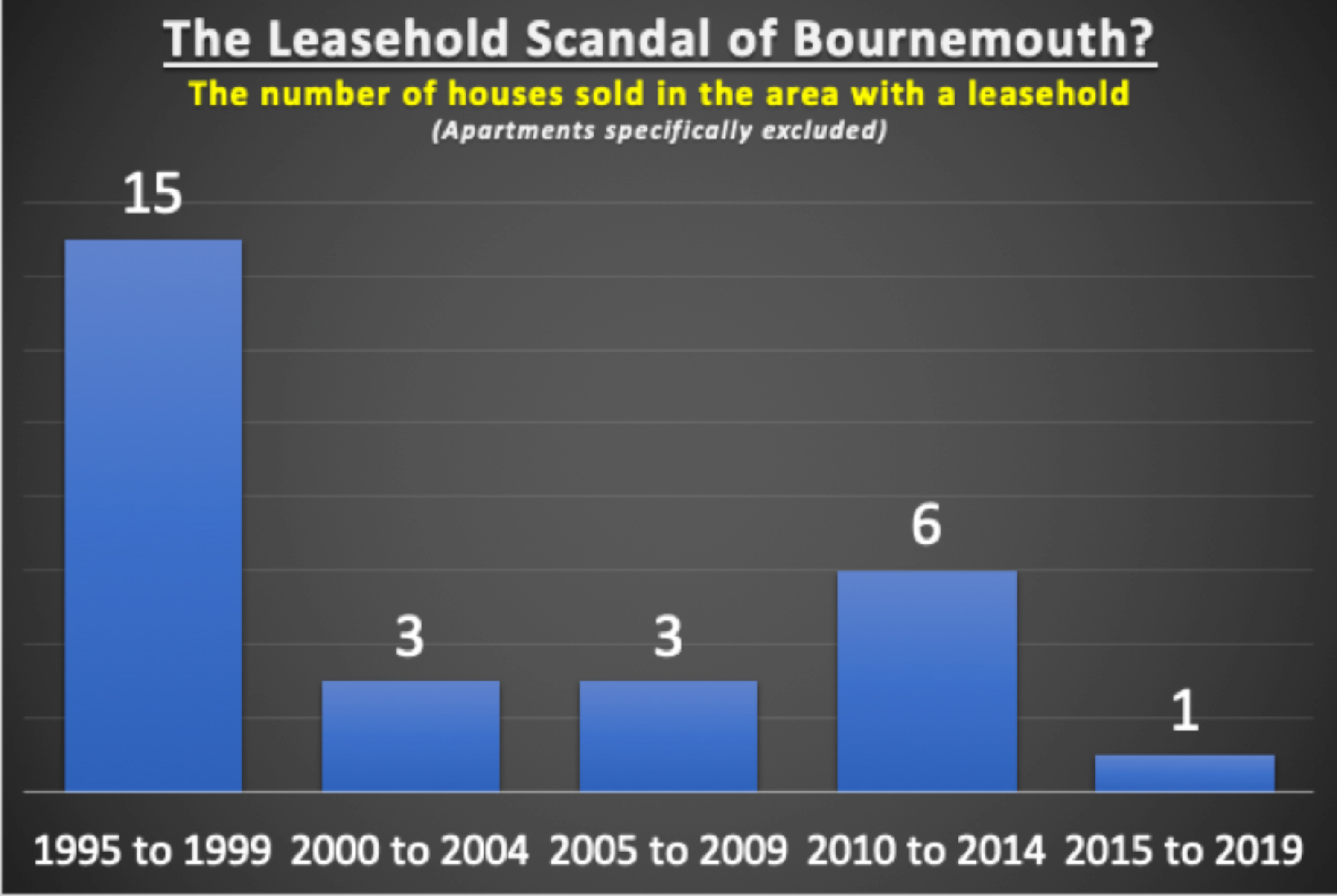 A graph showing the number of houses in Bournemouth that are leasehold