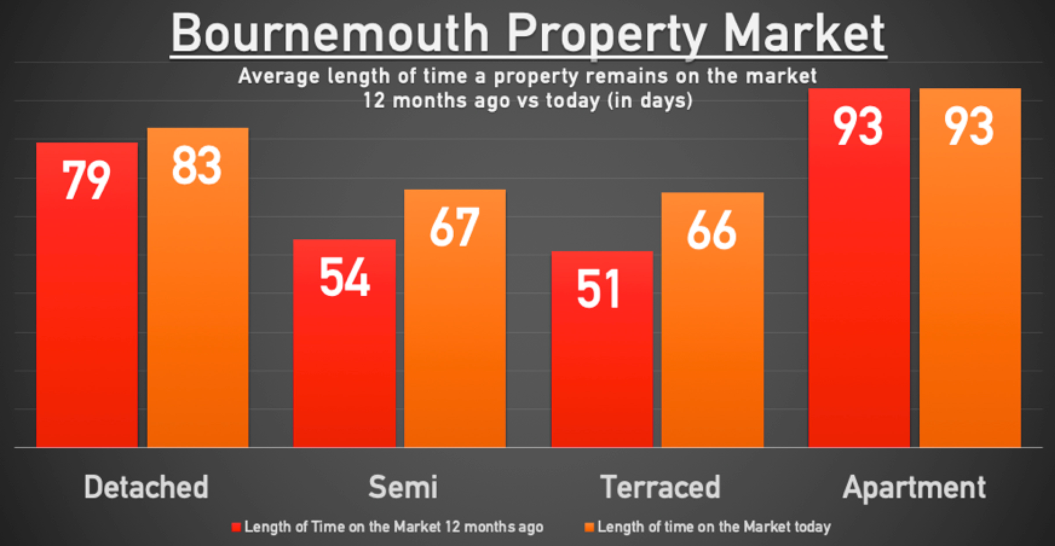 A graph showing the average length of time a Bournemouth property is on the market now compared to last year